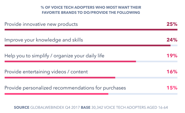 Data Point: Utility Beats Intrigue For Branded Voice Tech ...